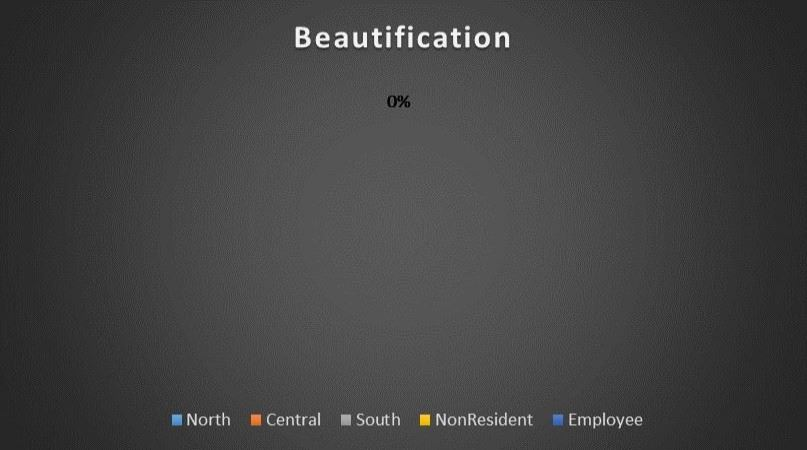 Beautification Geography Breakdown