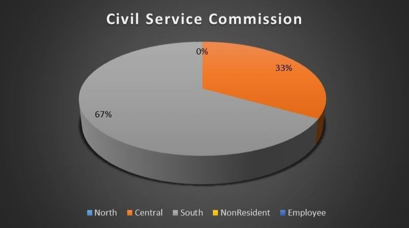 Civil Service Commission Geography Breakdown